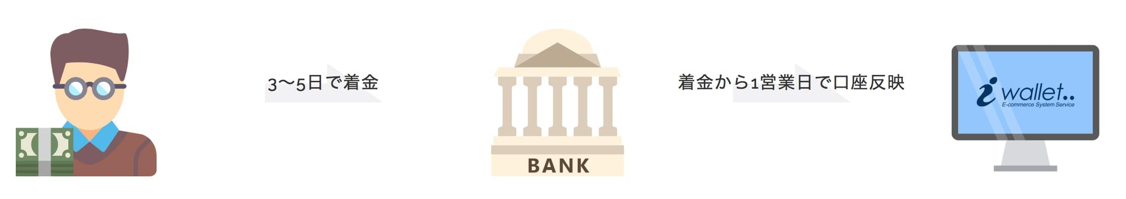iwallet-bank-deposit
