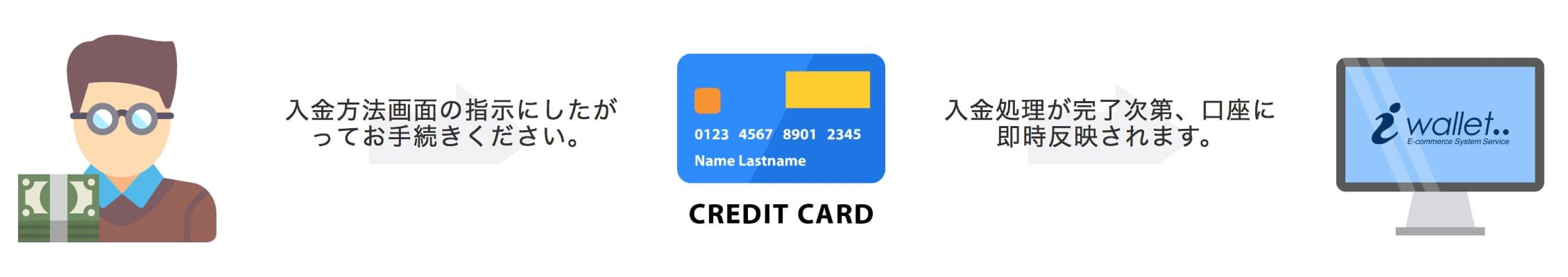 iwallet-card-deposit
