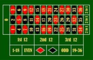 roulette-casino-top-5