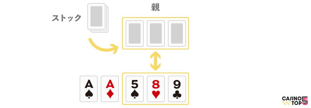 ポーカー ルール3