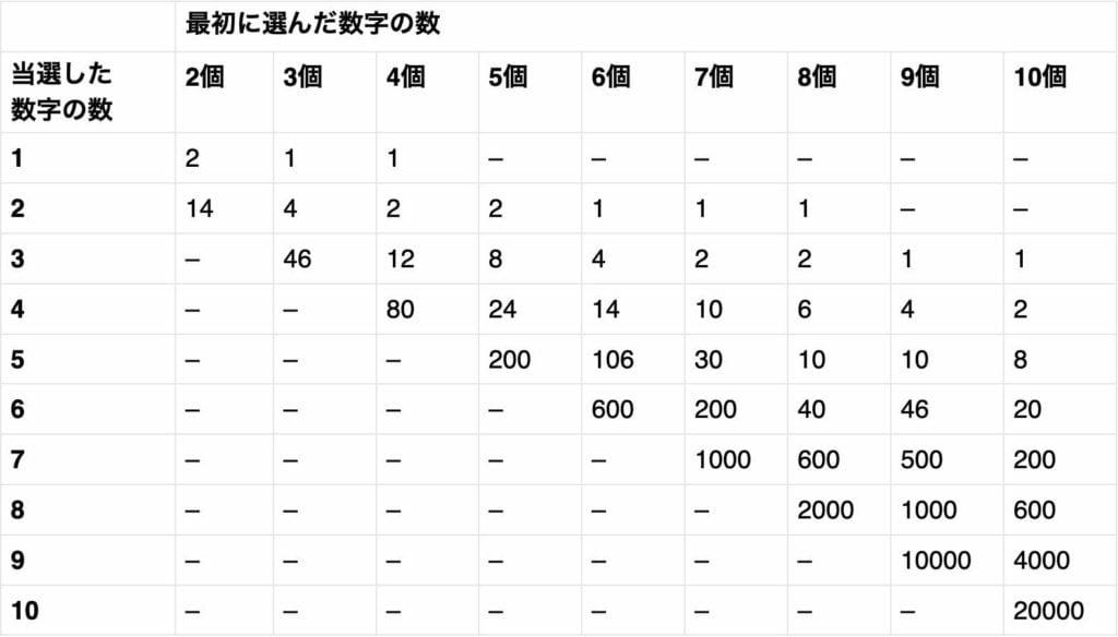 KENO配当表
