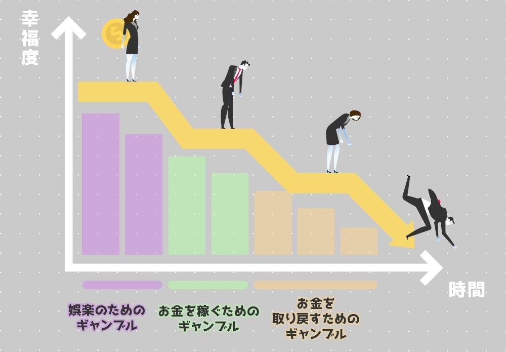 責任あるギャンブル グラフ