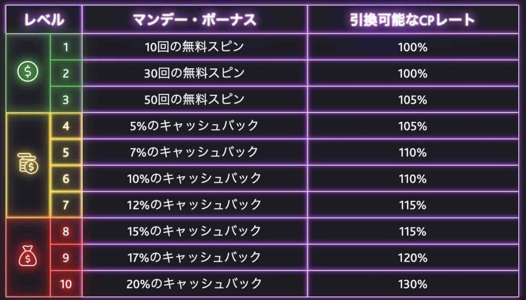 7ビットカジノ VIPレベル表